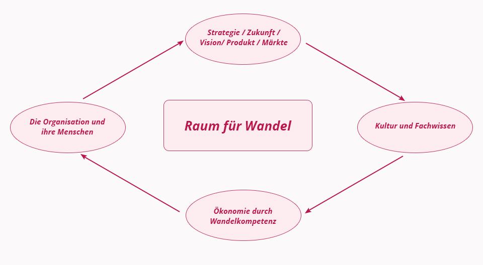 raum-fuer-wandel